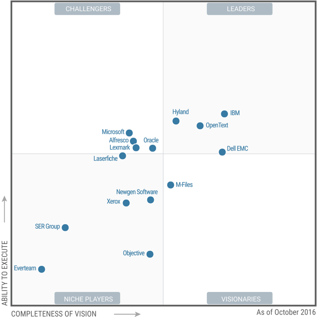 gartner magic quadrant 2016 oct